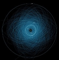 orbits of 1400 asteroids